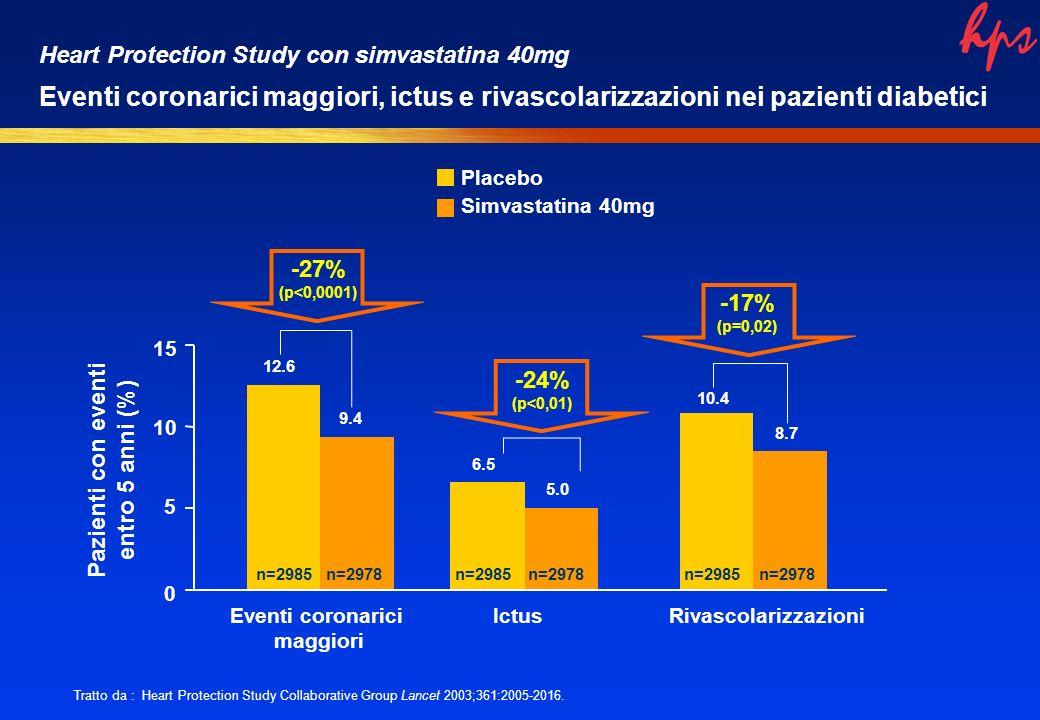 Heart Protection Study con simvastatina 40mg Eventi coronarici maggiori, ictus e rivascolarizzazioni nei pazienti diabetici 0 10 15 Eventi coronarici maggiori IctusRivascolarizzazioni Pazienti con eventi entro 5 anni (%) n=2985n=2978n=2985n=2978n=2985n=2978 Tratto da : Heart Protection Study Collaborative Group Lancet 2003;361:2005-2016.