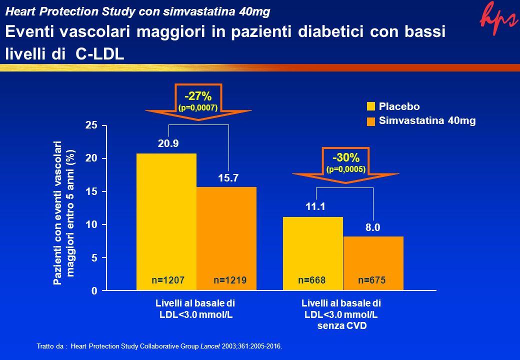 0 5 10 20 25 Livelli al basale di LDL<3.0 mmol/L 20.9 15.7 n=1207n=1219 Livelli al basale di LDL<3.0 mmol/L senza CVD 11.1 8.0 n=668n=675 Pazienti con