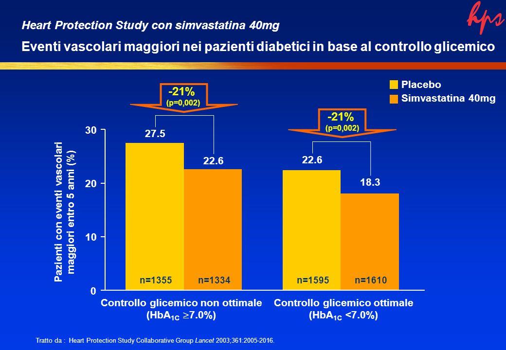 0 10 20 30 Controllo glicemico non ottimale (HbA 1C 7.0%) Controllo glicemico ottimale (HbA 1C <7.0%) n=1355n=1334n=1595n=1610 27.5 22.6 18.3 -21% (p=0,002) Pazienti con eventi vascolari maggiori entro 5 anni (%) Placebo Simvastatina 40mg Tratto da : Heart Protection Study Collaborative Group Lancet 2003;361:2005-2016.
