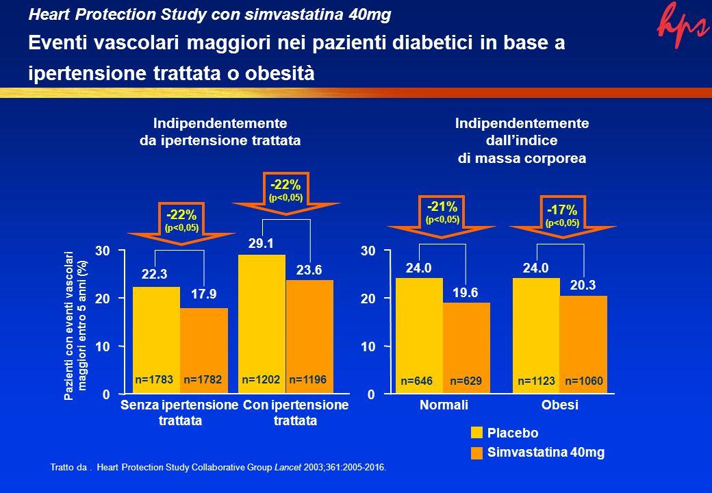 0 10 20 30 Pazienti con eventi vascolari maggiori entro 5 anni (%) Senza ipertensione trattata 22.3 17.9 n=1783n=1782 Con ipertensione trattata 29.1 23.6 n=1202n=1196 Normali n=646 24.0 19.6 n=629 Obesi n=1123 24.0 20.3 n=1060 Placebo Simvastatina 40mg 0 10 20 30 Indipendentemente da ipertensione trattata Indipendentemente dallindice di massa corporea Tratto da.