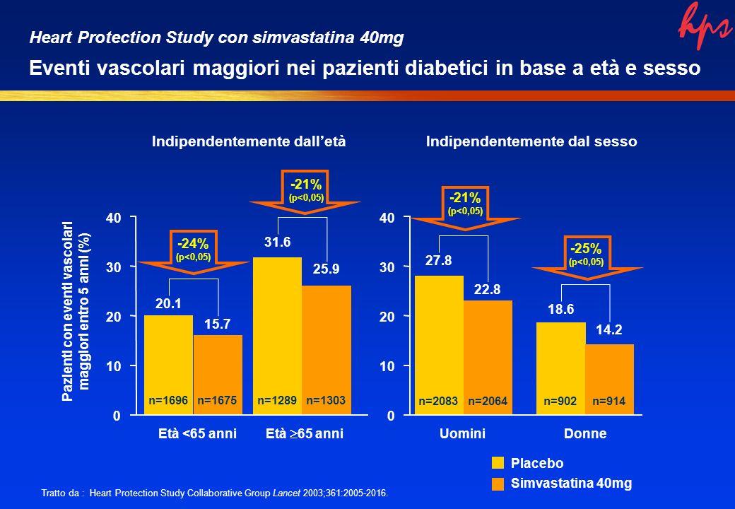 Pazienti con eventi vascolari maggiori entro 5 anni (%) 0 10 20 30 40 Età <65 anni 20.1 15.7 n=1696n=1675 Età 65 anni 31.6 25.9 n=1289n=1303 Uomini n=2083 27.8 22.8 n=2064 Donne n=902 18.6 14.2 n=914 Placebo Simvastatina 40mg 0 10 20 30 40 -24% (p<0,05) Indipendentemente dalletàIndipendentemente dal sesso Tratto da : Heart Protection Study Collaborative Group Lancet 2003;361:2005-2016.