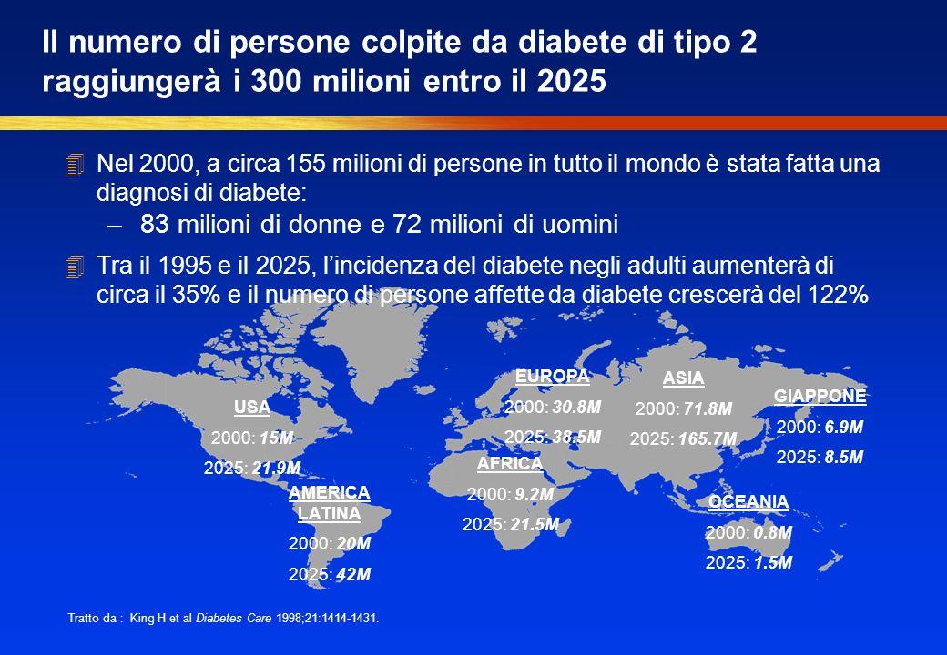 USA 2000: 15M 2025: 21.9M GIAPPONE 2000: 6.9M 2025: 8.5M EUROPA 2000: 30.8M 2025: 38.5M AMERICA LATINA 2000: 20M 2025: 42M AFRICA 2000: 9.2M 2025: 21.5M ASIA 2000: 71.8M 2025: 165.7M OCEANIA 2000: 0.8M 2025: 1.5M Tratto da : King H et al Diabetes Care 1998;21:1414-1431.