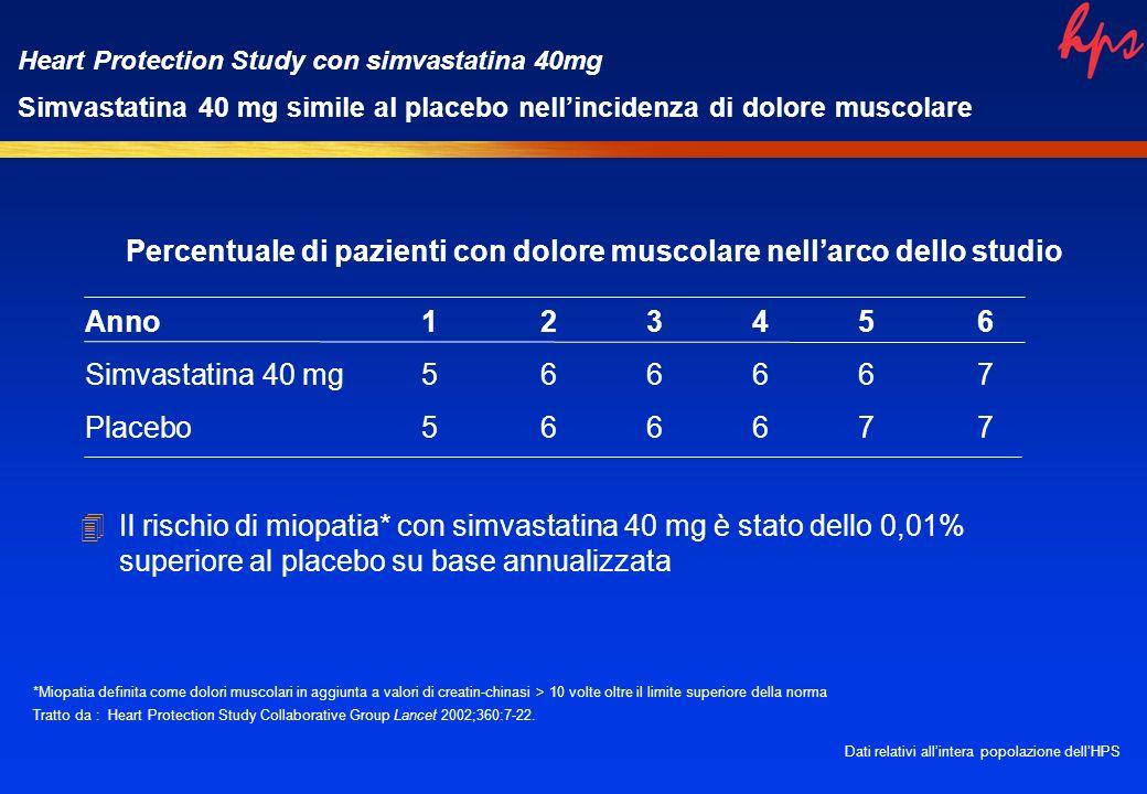Percentuale di pazienti con dolore muscolare nellarco dello studio Anno123456 Simvastatina 40 mg566667 Placebo566677 4Il rischio di miopatia* con simvastatina 40 mg è stato dello 0,01% superiore al placebo su base annualizzata Heart Protection Study con simvastatina 40mg Simvastatina 40 mg simile al placebo nellincidenza di dolore muscolare *Miopatia definita come dolori muscolari in aggiunta a valori di creatin-chinasi > 10 volte oltre il limite superiore della norma Tratto da : Heart Protection Study Collaborative Group Lancet 2002;360:7-22.