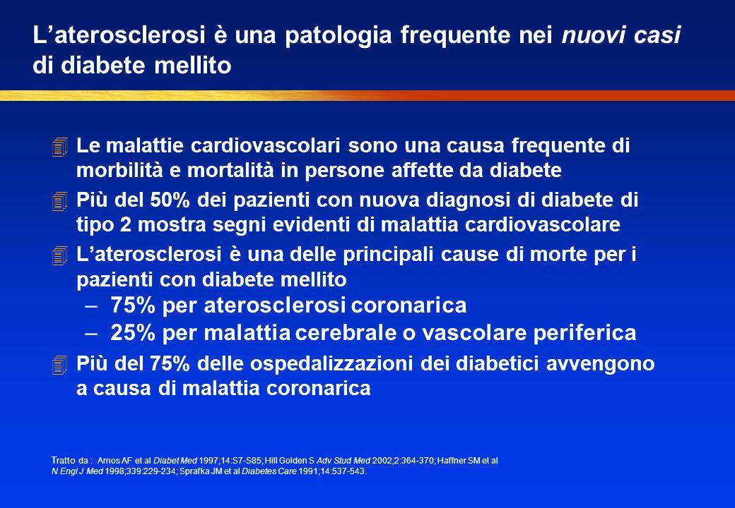 Laterosclerosi è una patologia frequente nei nuovi casi di diabete mellito 4Le malattie cardiovascolari sono una causa frequente di morbilità e mortalità in persone affette da diabete 4Più del 50% dei pazienti con nuova diagnosi di diabete di tipo 2 mostra segni evidenti di malattia cardiovascolare 4Laterosclerosi è una delle principali cause di morte per i pazienti con diabete mellito –75% per aterosclerosi coronarica –25% per malattia cerebrale o vascolare periferica 4Più del 75% delle ospedalizzazioni dei diabetici avvengono a causa di malattia coronarica Tratto da : Amos AF et al Diabet Med 1997;14:S7-S85; Hill Golden S Adv Stud Med 2002;2:364-370; Haffner SM et al N Engl J Med 1998;339:229-234; Sprafka JM et al Diabetes Care 1991;14:537-543.