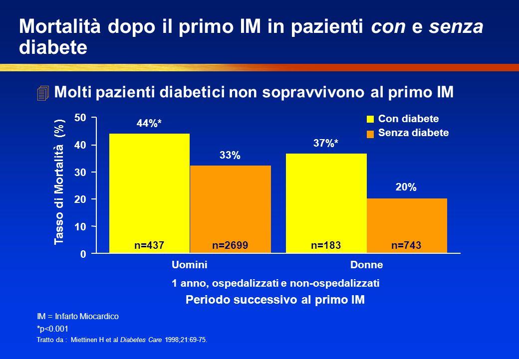 4Molti pazienti diabetici non sopravvivono al primo IM Mortalità dopo il primo IM in pazienti con e senza diabete IM = Infarto Miocardico *p<0.001 Tratto da : Miettinen H et al Diabetes Care 1998;21:69-75.