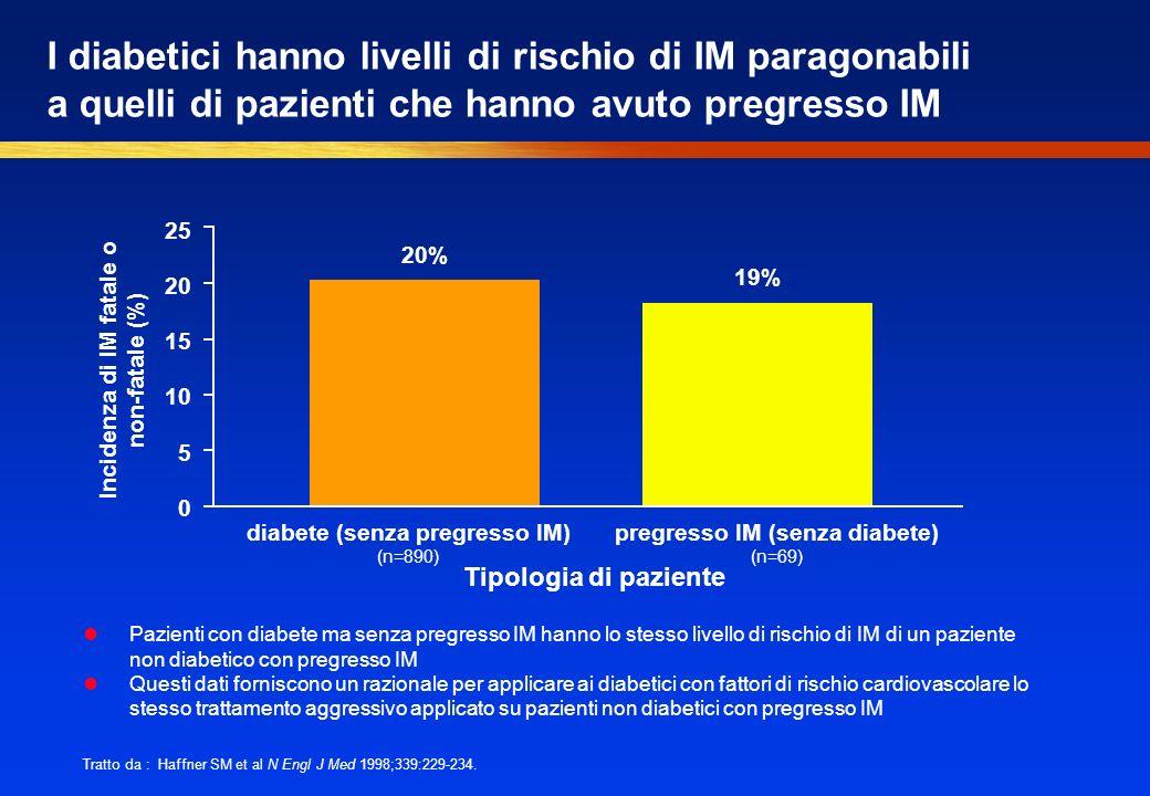 I diabetici hanno livelli di rischio di IM paragonabili a quelli di pazienti che hanno avuto pregresso IM Tratto da : Haffner SM et al N Engl J Med 1998;339:229-234.