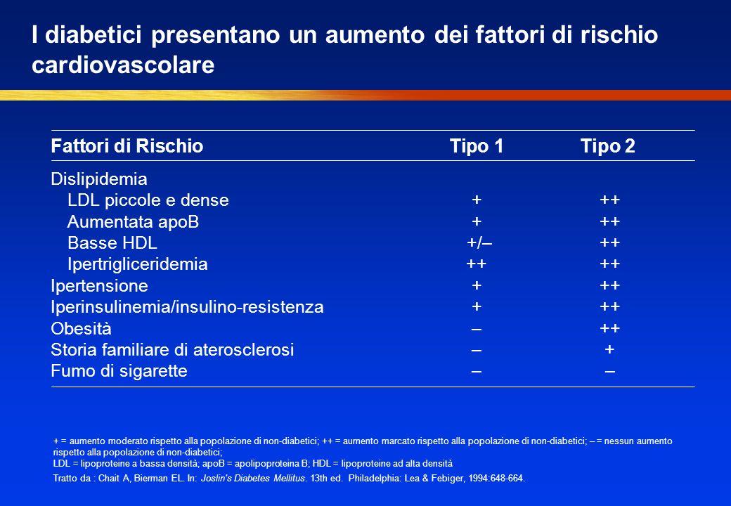 I diabetici presentano un aumento dei fattori di rischio cardiovascolare Fattori di RischioTipo 1Tipo 2 Dislipidemia LDL piccole e dense + ++ Aumentata apoB + ++ Basse HDL +/– ++ Ipertrigliceridemia ++ ++ Ipertensione+ ++ Iperinsulinemia/insulino-resistenza+ ++ Obesità – ++ Storia familiare di aterosclerosi– + Fumo di sigarette– – + = aumento moderato rispetto alla popolazione di non-diabetici; ++ = aumento marcato rispetto alla popolazione di non-diabetici; – = nessun aumento rispetto alla popolazione di non-diabetici; LDL = lipoproteine a bassa densità; apoB = apolipoproteina B; HDL = lipoproteine ad alta densità Tratto da : Chait A, Bierman EL.