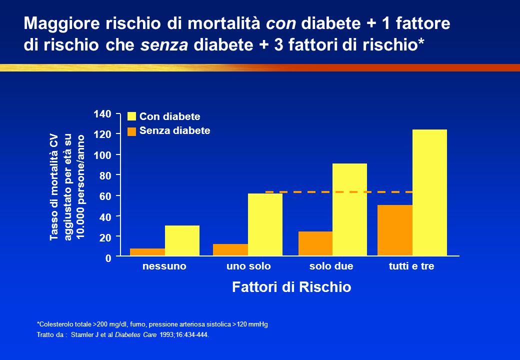 Maggiore rischio di mortalità con diabete + 1 fattore di rischio che senza diabete + 3 fattori di rischio* 140 120 100 80 60 40 20 0 Con diabete Senza diabete Tasso di mortalità CV aggiustato per età su 10.000 persone/anno *Colesterolo totale >200 mg/dl, fumo, pressione arteriosa sistolica >120 mmHg Tratto da : Stamler J et al Diabetes Care 1993;16:434-444.