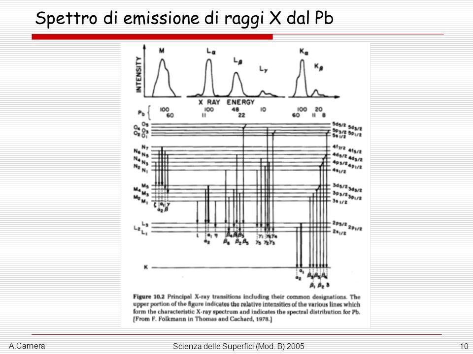 A.Carnera Scienza delle Superfici (Mod. B) 200510 Spettro di emissione di raggi X dal Pb