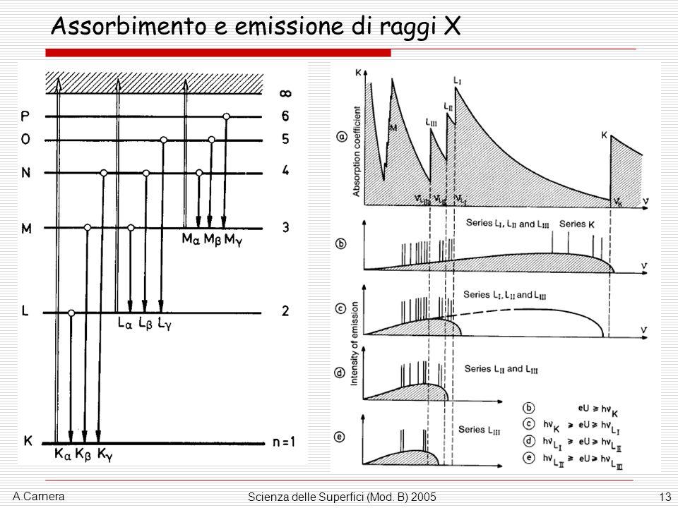 A.Carnera Scienza delle Superfici (Mod. B) 200513 Assorbimento e emissione di raggi X