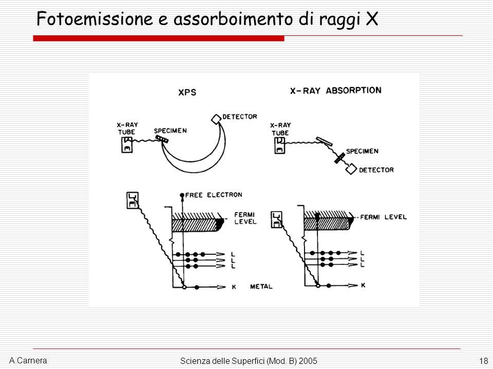 A.Carnera Scienza delle Superfici (Mod. B) 200518 Fotoemissione e assorboimento di raggi X