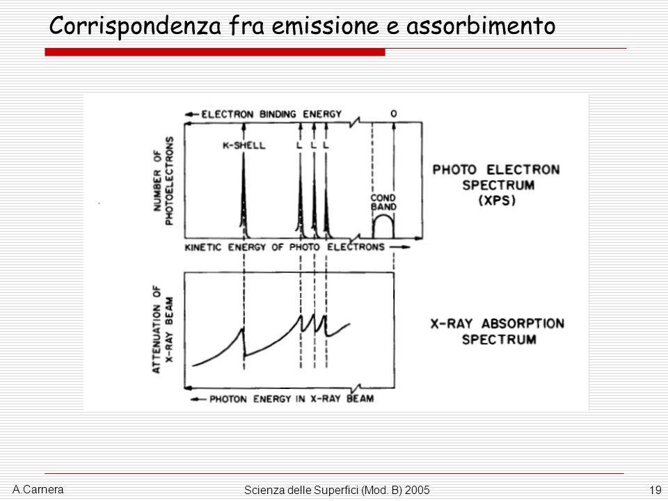 A.Carnera Scienza delle Superfici (Mod. B) 200519 Corrispondenza fra emissione e assorbimento