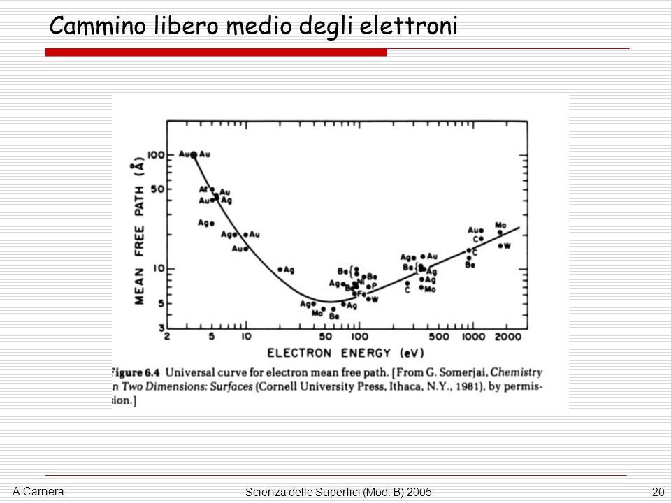 A.Carnera Scienza delle Superfici (Mod. B) 200520 Cammino libero medio degli elettroni