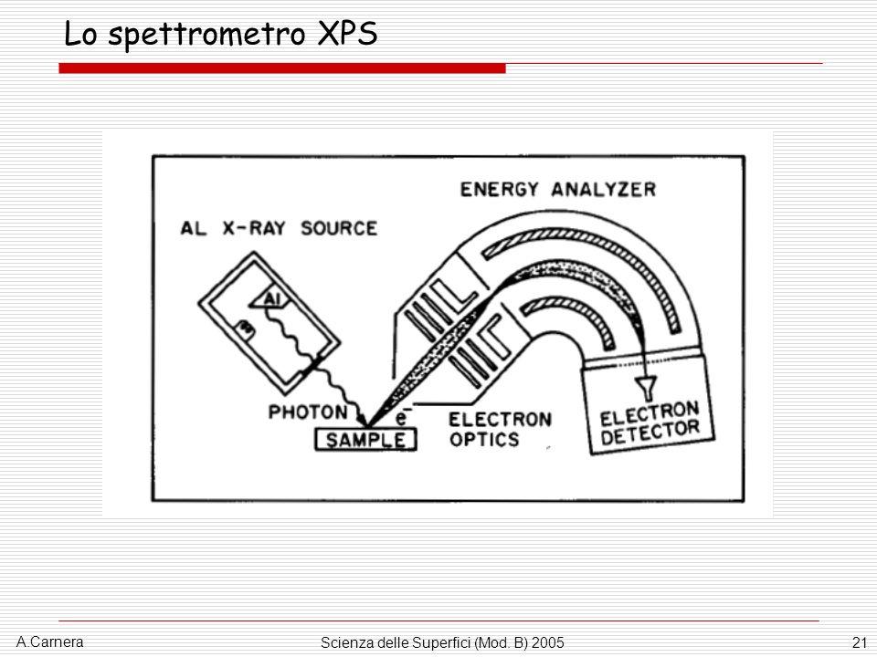 A.Carnera Scienza delle Superfici (Mod. B) 200521 Lo spettrometro XPS