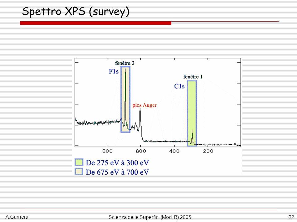 A.Carnera Scienza delle Superfici (Mod. B) 200522 Spettro XPS (survey)