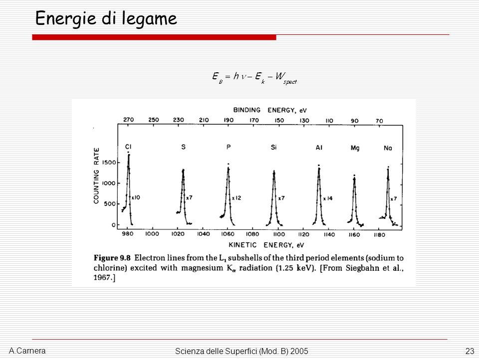 A.Carnera Scienza delle Superfici (Mod. B) 200523 Energie di legame