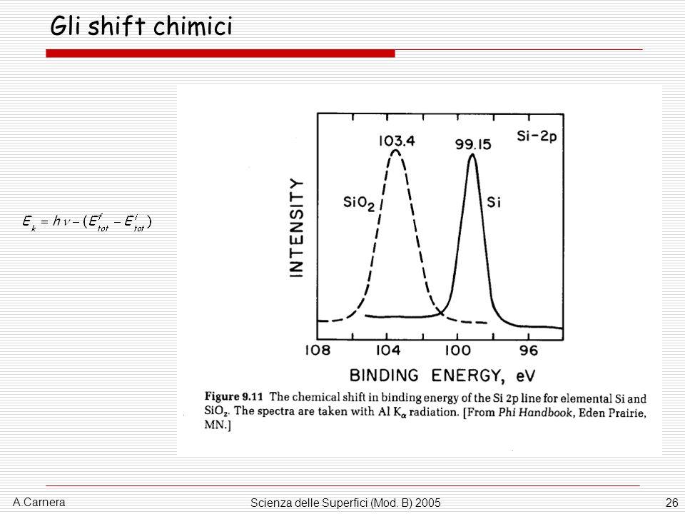 A.Carnera Scienza delle Superfici (Mod. B) 200526 Gli shift chimici