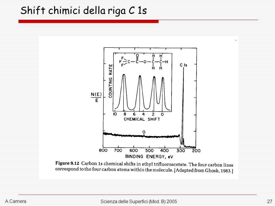 A.Carnera Scienza delle Superfici (Mod. B) 200527 Shift chimici della riga C 1s