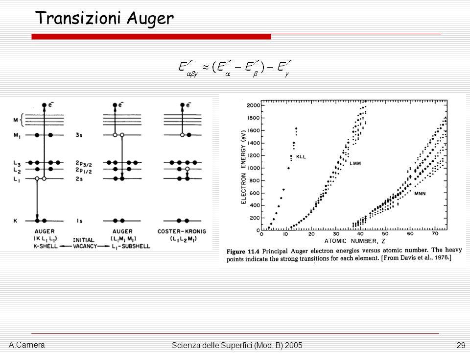 A.Carnera Scienza delle Superfici (Mod. B) 200529 Transizioni Auger