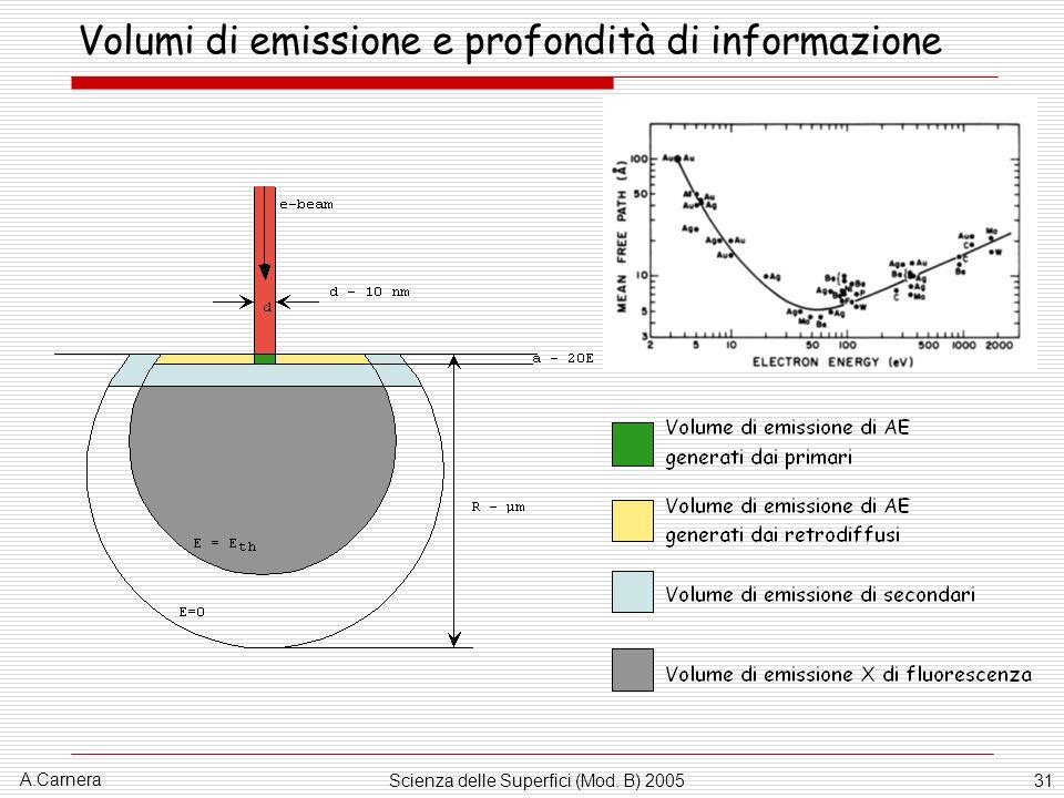 A.Carnera Scienza delle Superfici (Mod. B) 200531 Volumi di emissione e profondità di informazione