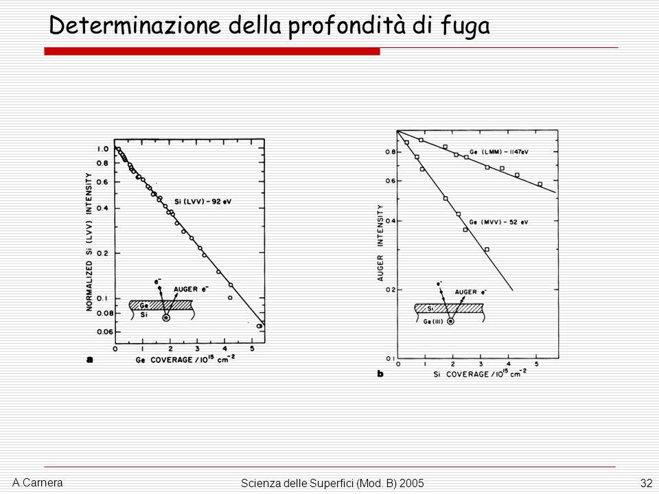 A.Carnera Scienza delle Superfici (Mod. B) 200532 Determinazione della profondità di fuga