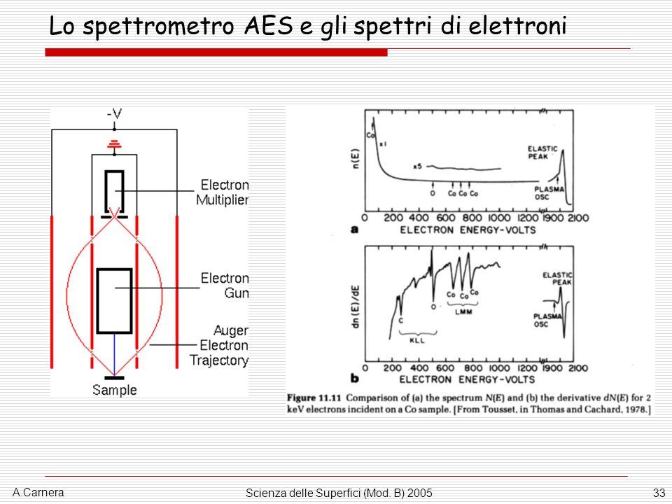 A.Carnera Scienza delle Superfici (Mod. B) 200533 Lo spettrometro AES e gli spettri di elettroni