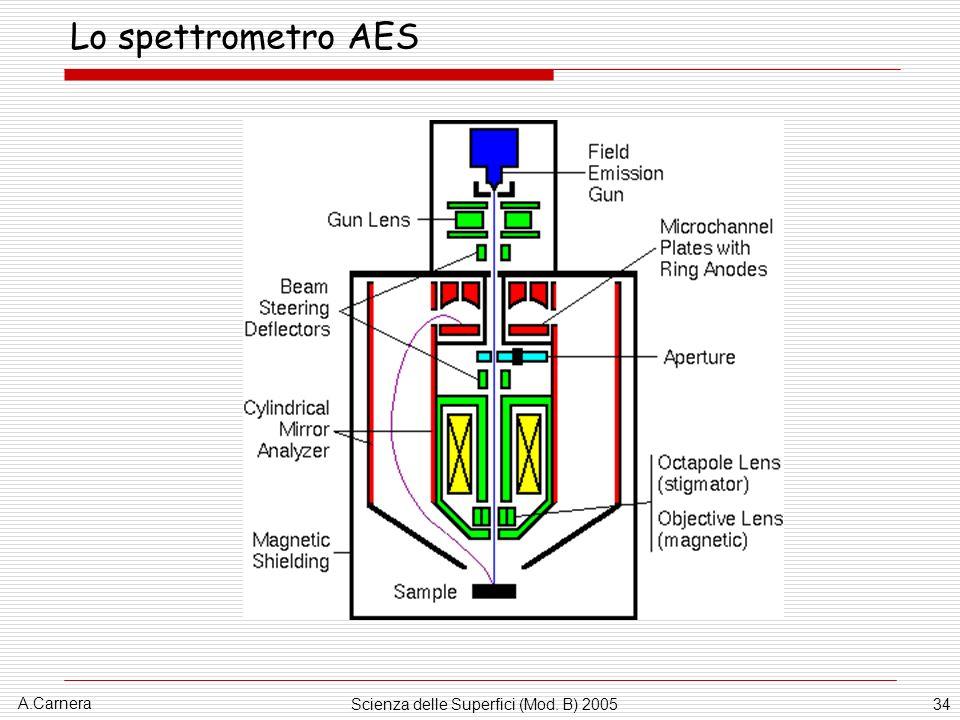 A.Carnera Scienza delle Superfici (Mod. B) 200534 Lo spettrometro AES