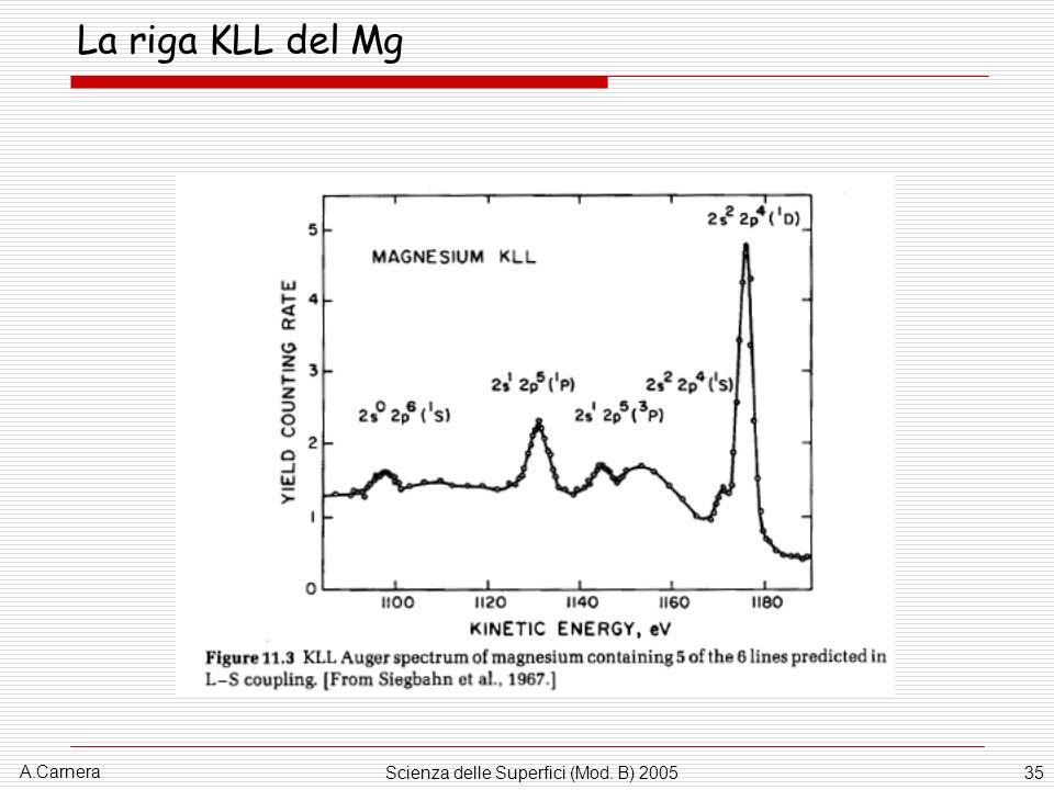 A.Carnera Scienza delle Superfici (Mod. B) 200535 La riga KLL del Mg