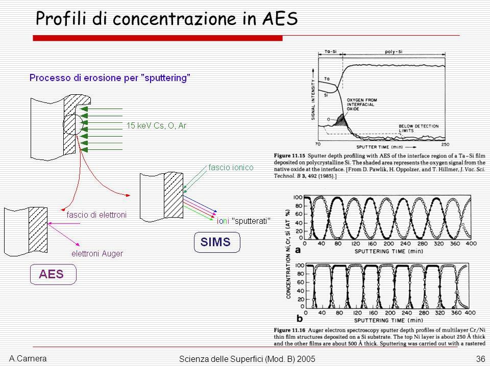 A.Carnera Scienza delle Superfici (Mod. B) 200536 Profili di concentrazione in AES