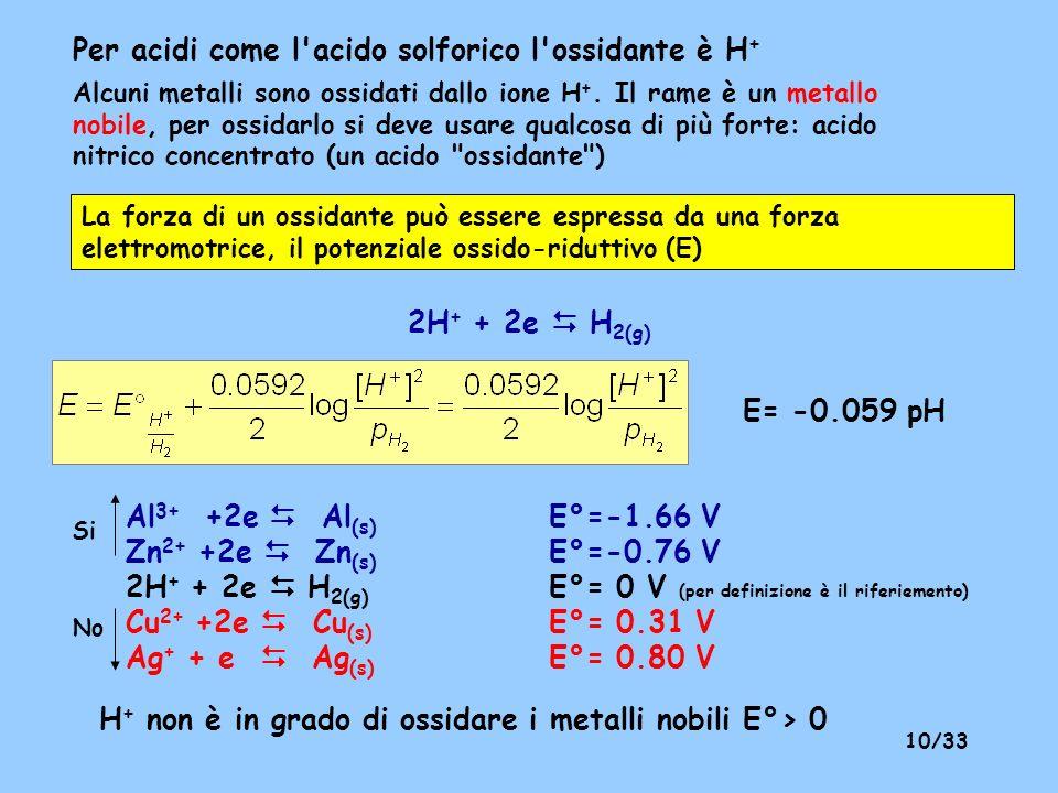 9/33 4) Ricomporre la reazione complessiva in modo che non compaiano gli elettroni Ox) Cu Cu 2+ +2e Rid) HNO 3 +3e +3H + NO +2H 2 O 3 x 2 x Minimo com