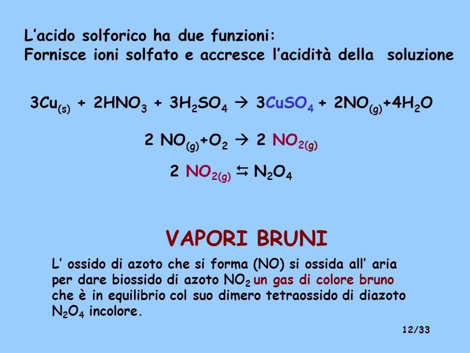 11/33 4H + + NO 3 - + 3e NO (g) + H 2 O E°=~ 0.96 V L'acido nitrico (acido ossidante) Il potenziale red-ox dipende dal pH
