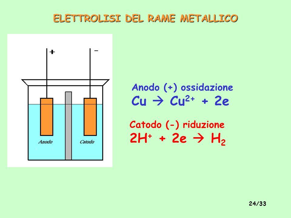 23/33 Soluzione di Cu 2+ Trattata con NaOH e poi con Zn metallico in granuli (come gia fatto in precedenza) Unire con il rame proveniente dalla parte