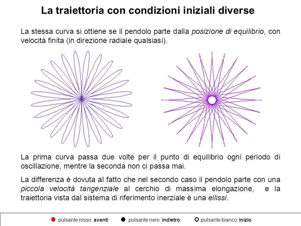 La traiettoria con condizioni iniziali diverse La stessa curva si ottiene se il pendolo parte dalla posizione di equilibrio, con velocità finita (in d