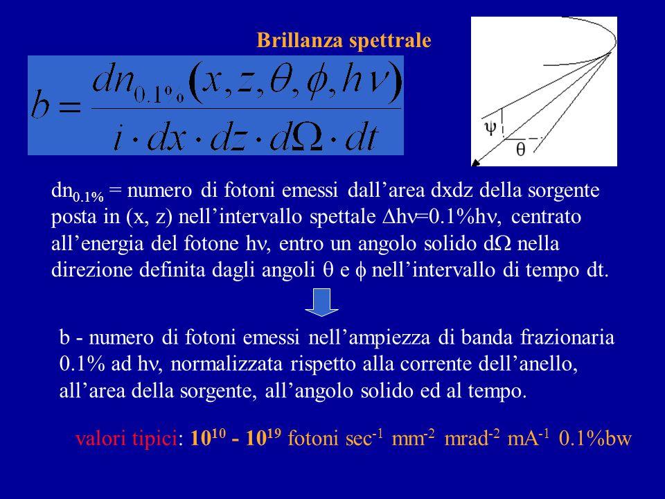 LDS Da magnete curvante (Bending magnet) Da insertion device (ondulatore e wiggler) Parametri della sorgente: brillanza spettrale (brightness, brillia