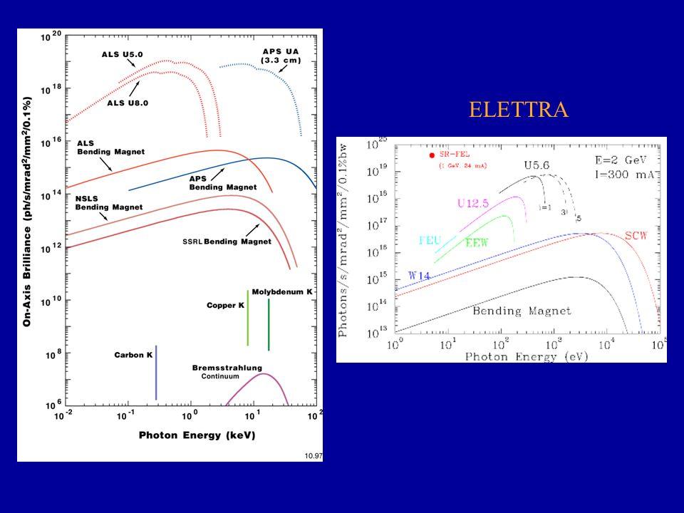 Brillanza spettrale dn 0.1% = numero di fotoni emessi dallarea dxdz della sorgente posta in (x, z) nellintervallo spettale h =0.1%h, centrato allenerg