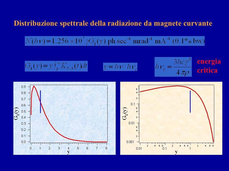 Talvolta è più utile il flusso spettrale N: integrale di b esteso allarea totale della sorgente e agli angoli verticali unità di misura: fotoni sec -1
