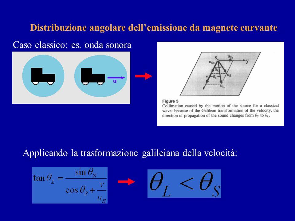 Perché il range spettrale è così ampio? Si dimostra con relativa semplicità che - a causa del cono di emissione ristrettissimo- la durata di un impuls