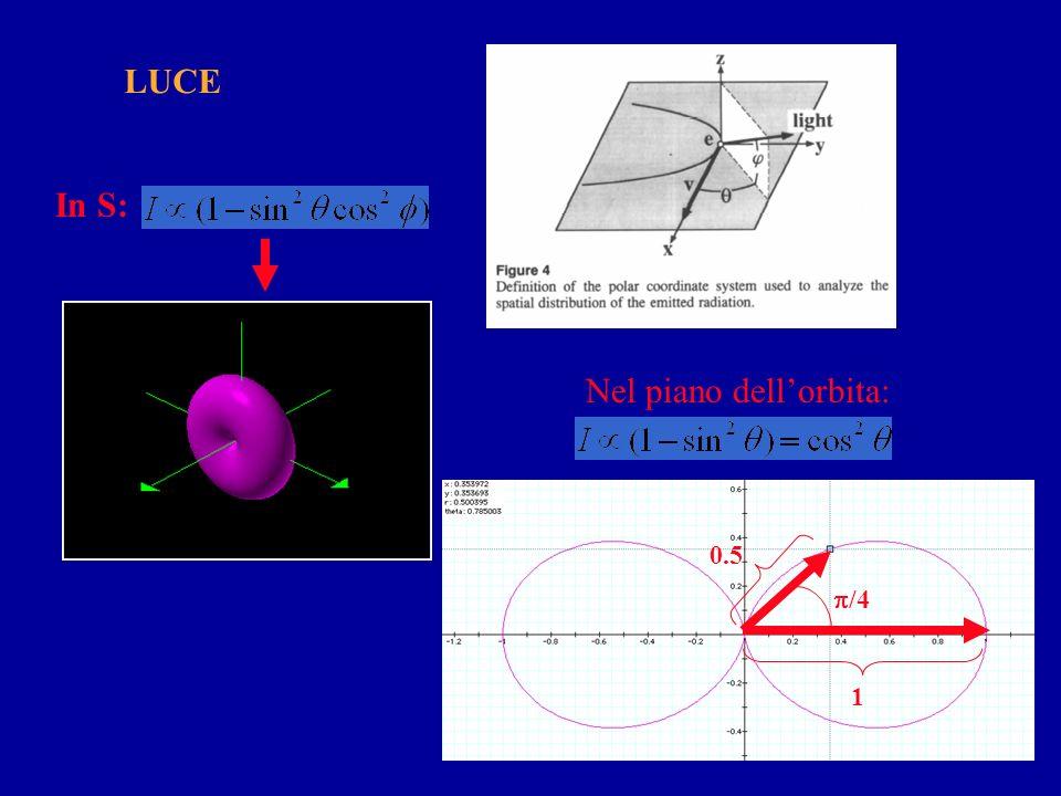 Distribuzione angolare dellemissione da magnete curvante Applicando la trasformazione galileiana della velocità: Caso classico: es. onda sonora