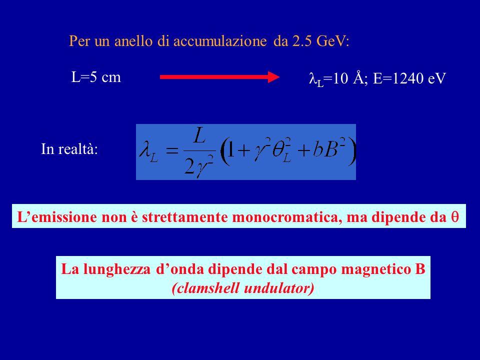 Contrazione di Lorentz Shift di Doppler Lungo lasse dellondulatore: