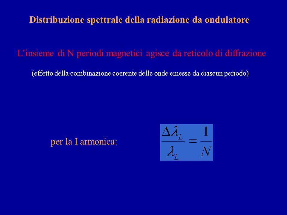 Per un anello di accumulazione da 2.5 GeV: L=5 cm L =10 Å; E=1240 eV La lunghezza donda dipende dal campo magnetico B (clamshell undulator) Lemissione