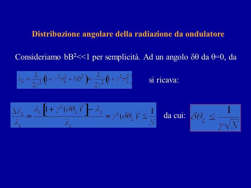 Linsieme di N periodi magnetici agisce da reticolo di diffrazione Distribuzione spettrale della radiazione da ondulatore (effetto della combinazione c