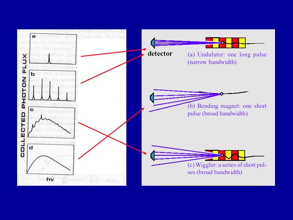 Distribuzione angolare della radiazione da ondulatore Consideriamo bB 2 <<1 per semplicità. Ad un angolo da =0, da si ricava: da cui: