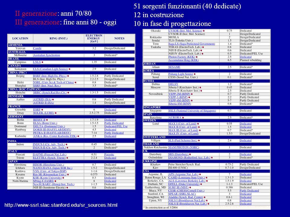 II generazione: anni 70/80 III generazione: fine anni 80 - oggi 51 sorgenti funzionanti (40 dedicate) 12 in costruzione 10 in fase di progettazione http://www-ssrl.slac.stanford.edu/sr_sources.html