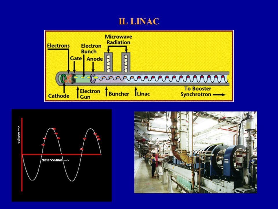Come viene prodotta la LDS: Anelli di accumulazione (Storage Rings, SR) F L =(-e/c)vxB