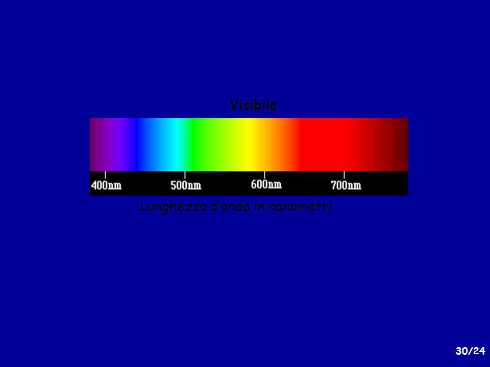 30/24 Lunghezza donda in nanometri Visibile