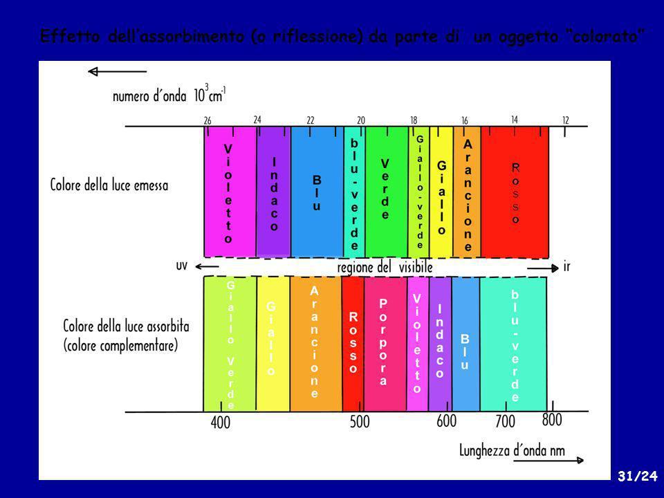 31/24 Effetto dellassorbimento (o riflessione) da parte di un oggetto colorato