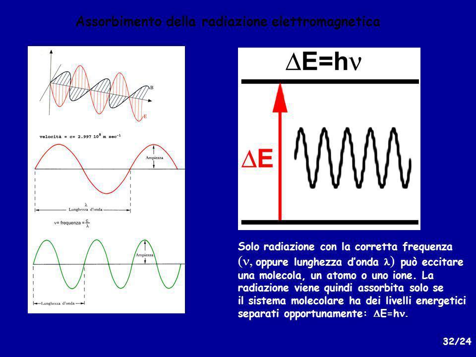 32/24 Assorbimento della radiazione elettromagnetica Solo radiazione con la corretta frequenza ( oppure lunghezza donda ) può eccitare una molecola, un atomo o uno ione.