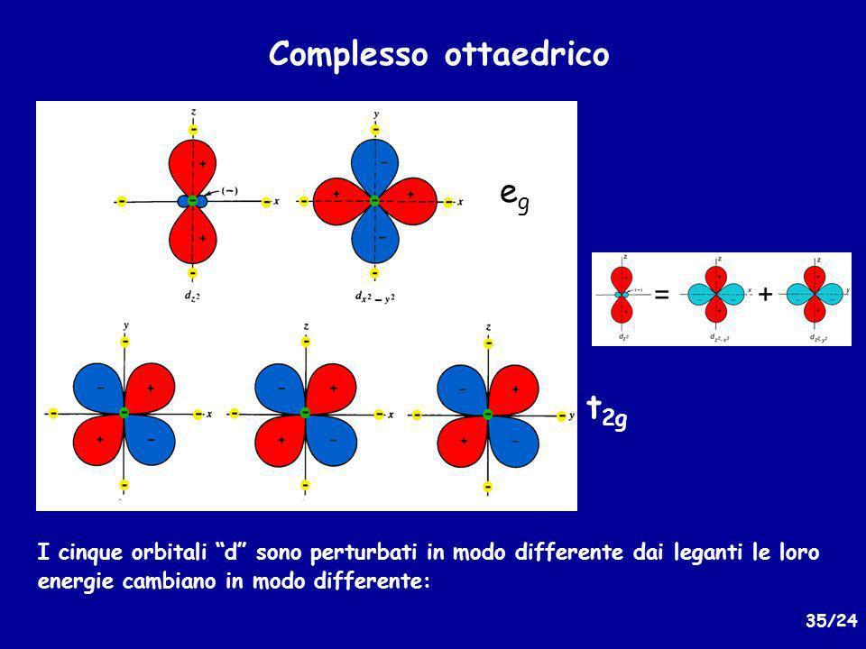 35/24 Complesso ottaedrico I cinque orbitali d sono perturbati in modo differente dai leganti le loro energie cambiano in modo differente: egeg t 2g