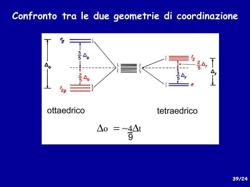 39/24 Confronto tra le due geometrie di coordinazione