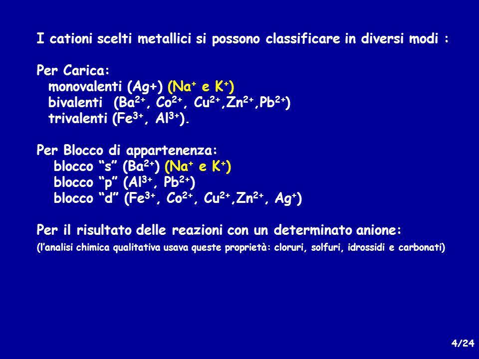 25/24 Prodotti di solubilità specie poco solubili possibili precipitati Costanti acido - base SpecieFormulaEquilibrioNote ACIDIpKa Ione ammonioNH 4 + NH 4 + +H 2 O == NH 3 + H 3 O + 9.25Acido coniugato ammoniaca Acido carbonico H 2 CO 3 H 2 CO 3 + H 2 O == HCO 3 - + H 3 O + 6.35Acido biprotico Ione bicarbonato HCO 3 - HCO 3 - + H 2 O == CO 3 2- + H 3 O + 10.3 IDROSSIDIpPS Alluminio(III)Al(OH) 3 Al(OH) 3 == Al 3+ + 3OH - 33AlO 2 - Ferro(III)Fe(OH) 3 Fe(OH) 3 == Fe 3+ + 3OH - 37 CobaltoCo(OH) 2 Co(OH) 2 == Co 2+ + 2OH - 14.2 RameCu(OH) 2 Cu(OH) 2 == Cu 2+ + 2OH - 19.9CuO (nero) ZincoZn(OH) 2 Zn(OH) 2 == Zn 2+ + 2OH - 16.5 – 17.4ZnO 2 2- PiomboPb(OH) 2 Pb(OH) 2 == Pb 2+ + 2OH - 14.9 – 16.8PbO 2 2- ArgentoAg(OH)Ag(OH) == Ag + + OH - 7.7Ag 2 O (nero) Giallo possibile comportamento anfotero per dare idrosso complessi e ossoanioni Arancione possibile disidratazione a ossido